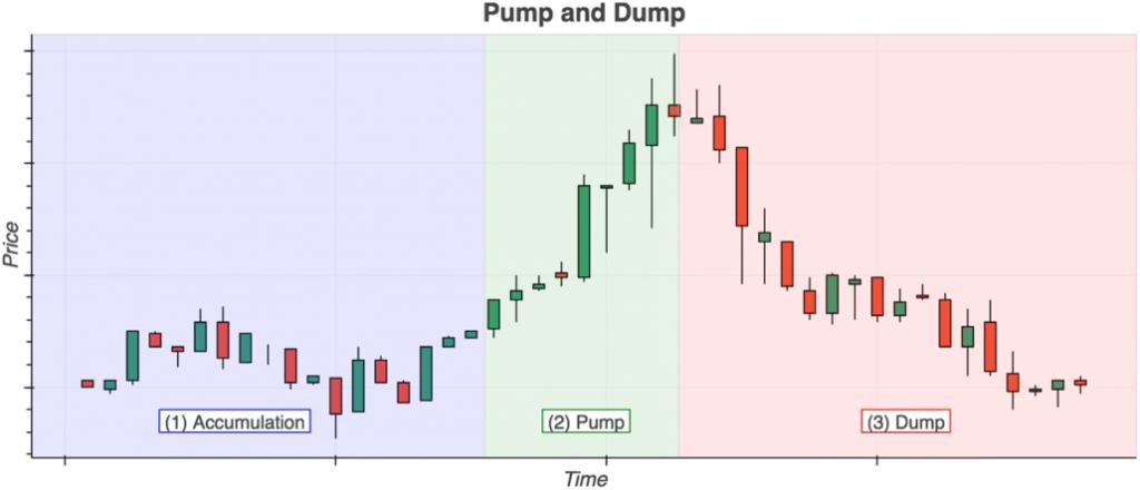 Pump и Dump: как заработать криптовалюту на манипуляциях?