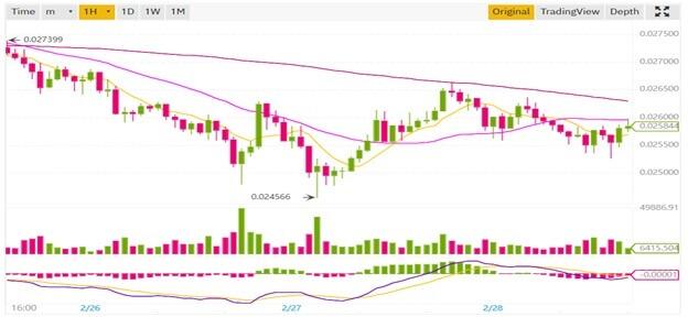 Как начать торговлю на бирже криптовалют?