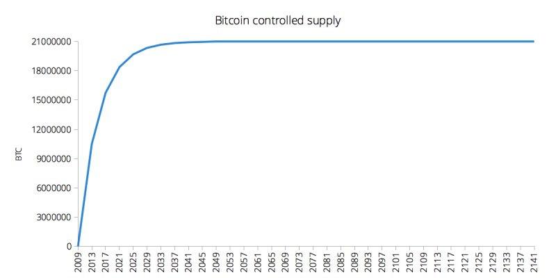 Эмиссия Биткоина – график эмиссии BTC по годам